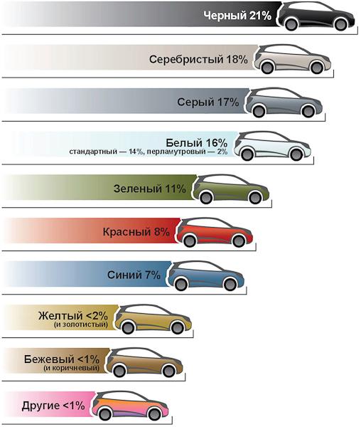 Какой лучше цвет для автомобиля