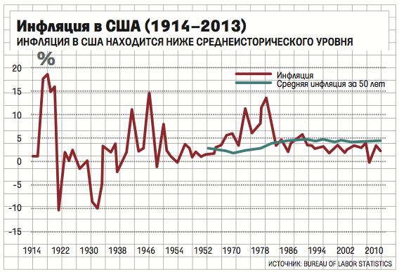 В 2000 х годах сколько стоил рубль в 2008