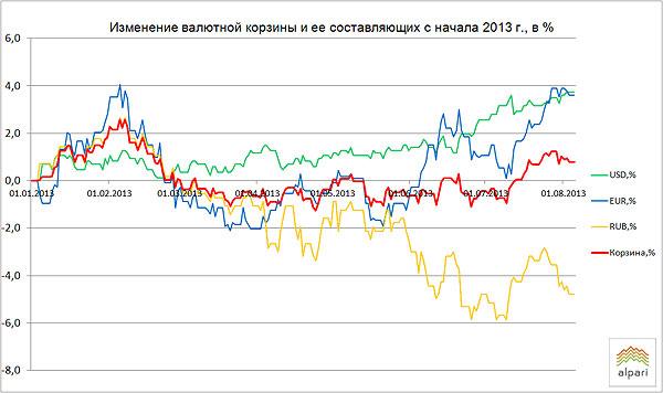график на 2013 год: