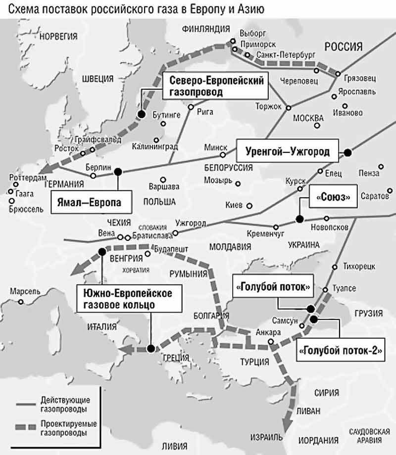 Схема поставок российского
